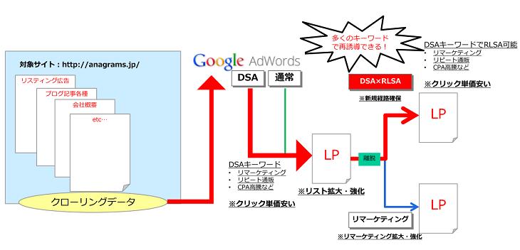 動的検索広告と検索広告向けリマーケティングを合わせて使って劇的に売上を上げるGoogle アドワーズ運用テクニック