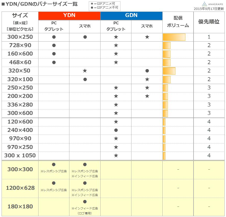 YDNGDNのバナーサイズ一覧表_20150917