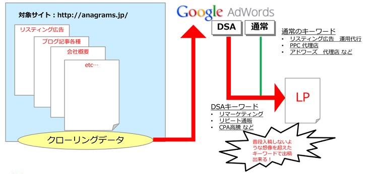 DSA-logic
