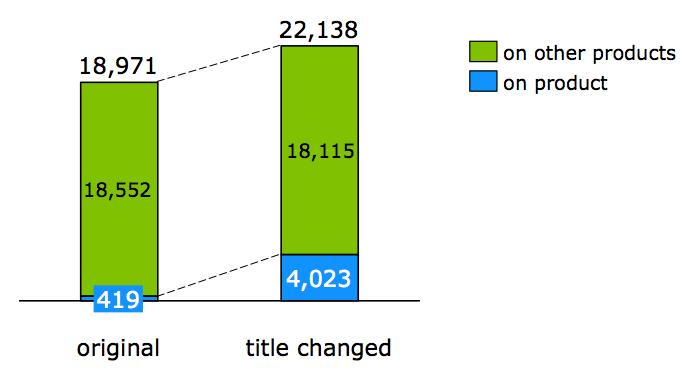 Figure-6-Party-dresses-queries-volume-increase