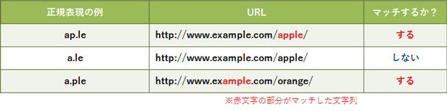 basic-of-regular-expression-for-ppc-account-manager_04