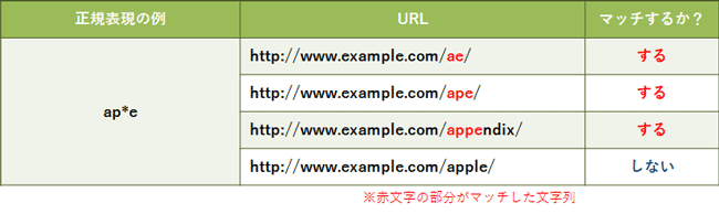 basic-of-regular-expression-for-ppc-account-manager_05