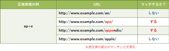basic-of-regular-expression-for-ppc-account-manager_06