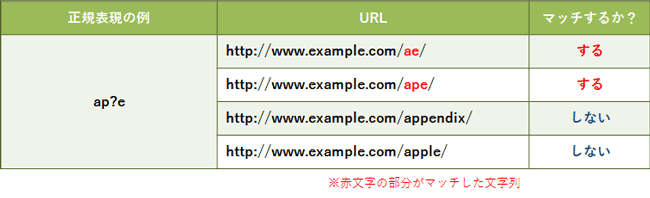 basic-of-regular-expression-for-ppc-account-manager_07