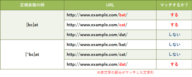 basic-of-regular-expression-for-ppc-account-manager_09