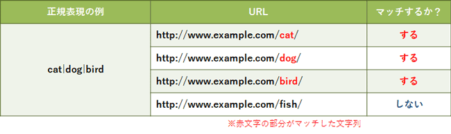 basic-of-regular-expression-for-ppc-account-manager_10