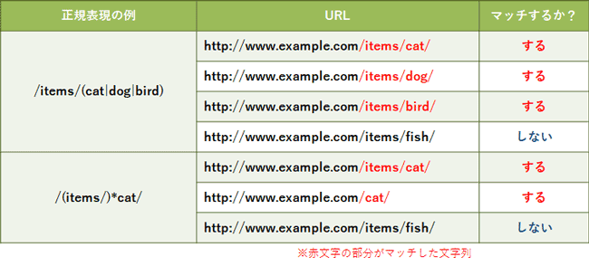 basic-of-regular-expression-for-ppc-account-manager_12