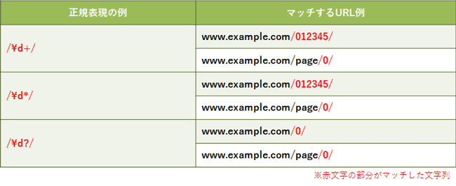 basic-of-regular-expression-for-ppc-account-manager_15