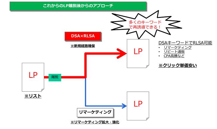 DSA×RLSA_2