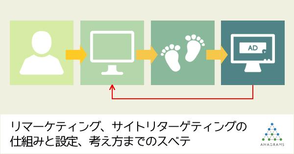 リマーケティング、サイトリターゲティングの仕組みと設定、考え方までのスベテ