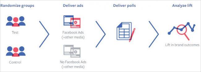 facebook-brand-lift-study_01