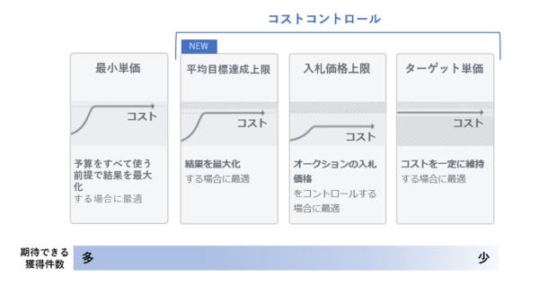 Facebook広告、コストコントロールオプションに「平均目標達成