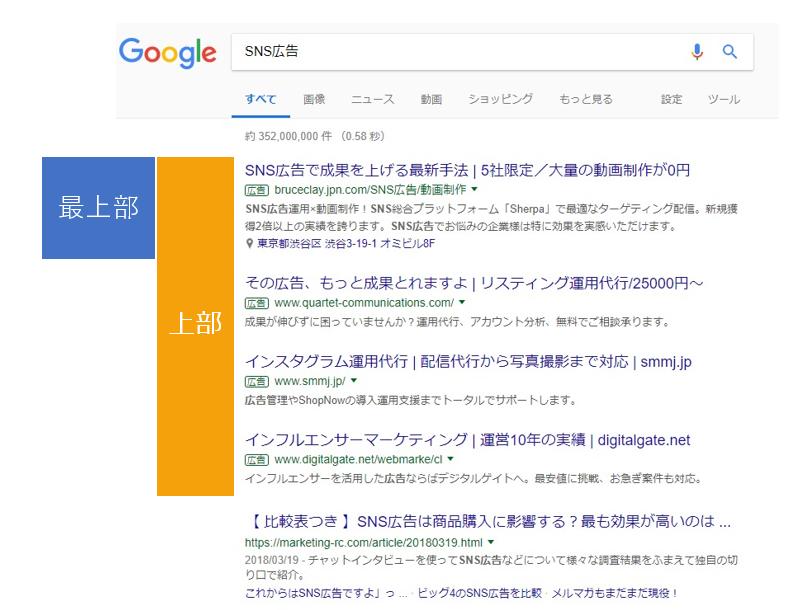 リスティング google リスティング広告のはじめ方とGoogle広告のアカウントの設定方法 成果につながるWebスキルアッププログラム