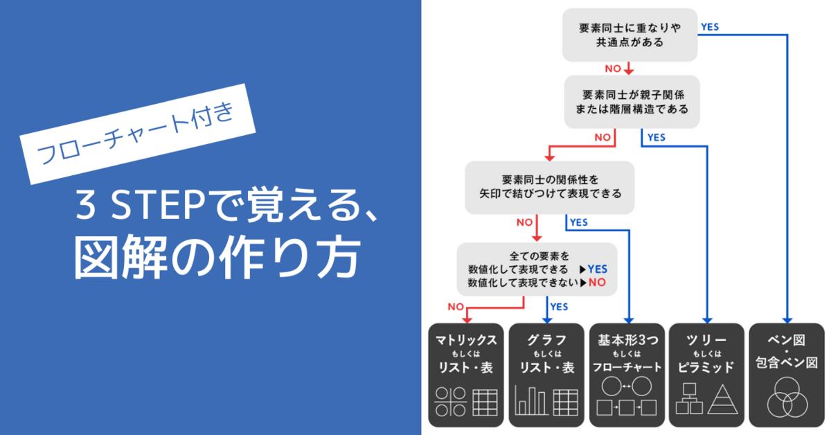【実例で解説】3STEPで覚える、図解の作り方