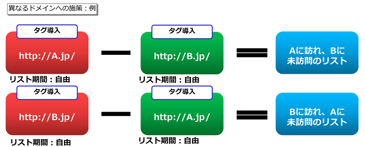remarketing_A_different_domain