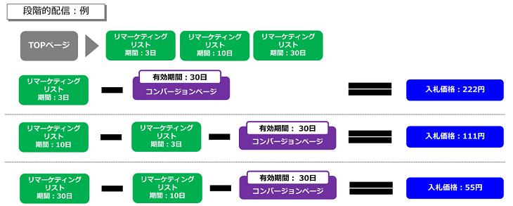 remarketing_gradual_distribution
