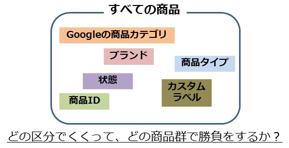 今日から始めるGoogleアドワーズショッピングキャンペーン、スタートアップガイド【Google アドワーズ設定編】