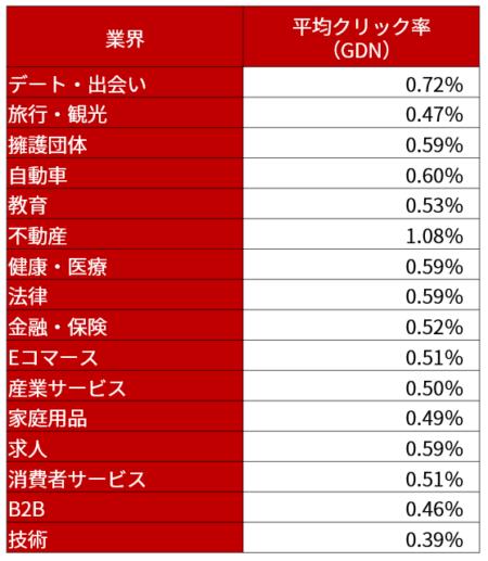 ディスプレイ広告のCTR率の一覧表