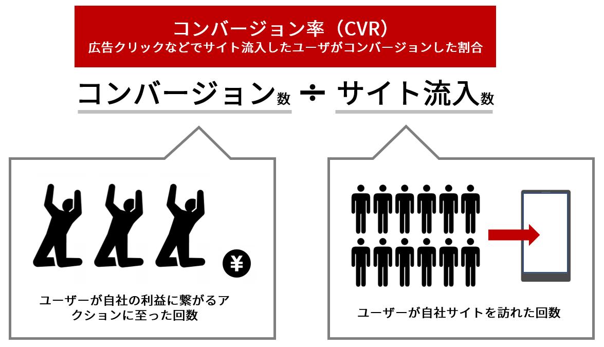 入門】コンバージョン率(CVR)って何?広告で使われる意味と扱い方 ...