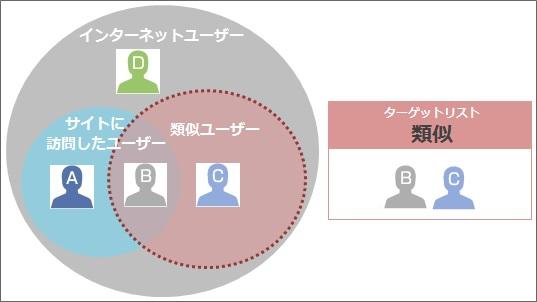 YDN、類似ユーザーのターゲット...